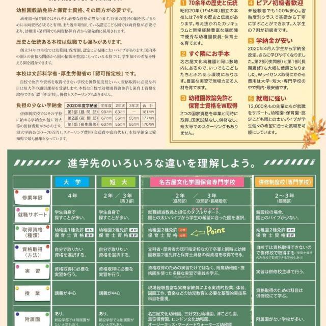 名古屋文化学園保育専門学校 体験授業「こどもの絵」&こども園の先生の話を聞こう2